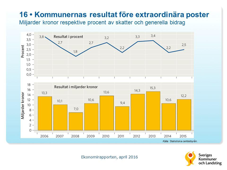 16 Kommunernas resultat före extraordinära poster Miljarder kronor respektive procent av skatter och generella bidrag Ekonomirapporten, april 2016 Källa: Statistiska centralbyrån.