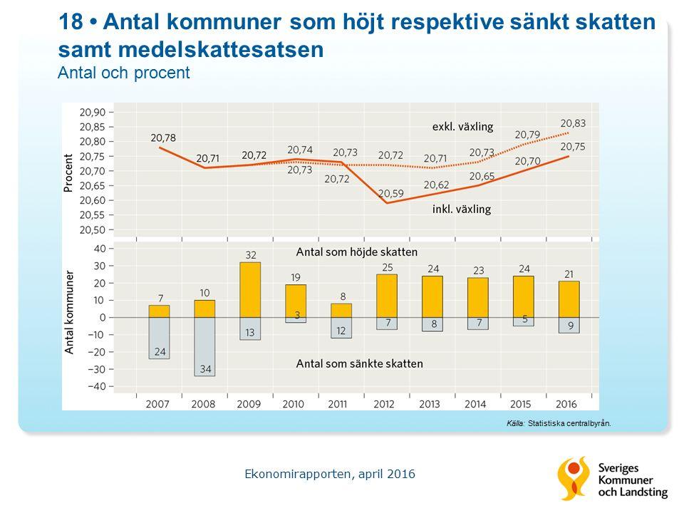 18 Antal kommuner som höjt respektive sänkt skatten samt medelskattesatsen Antal och procent Ekonomirapporten, april 2016 Källa: Statistiska centralbyrån.