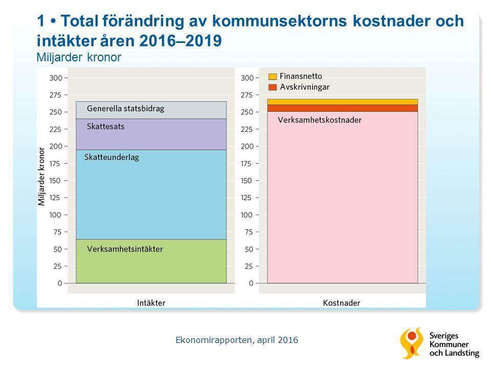 1 Total förändring av kommunsektorns kostnader och intäkter åren 2016–2019 Miljarder kronor Ekonomirapporten, april 2016 Källa: Sveriges Kommuner och Landsting.