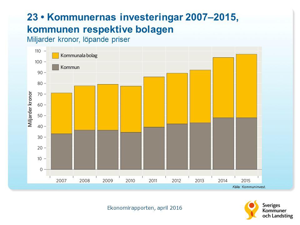 23 Kommunernas investeringar 2007–2015, kommunen respektive bolagen Miljarder kronor, löpande priser Ekonomirapporten, april 2016 Källa: Kommuninvest.