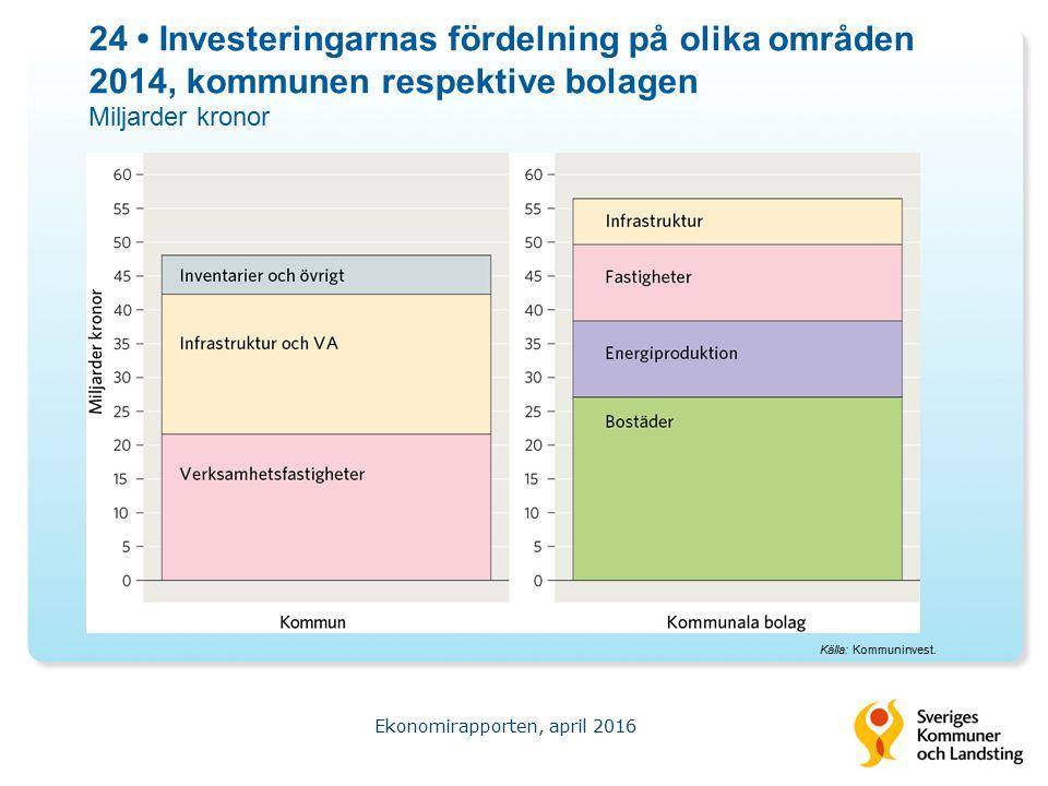 24 Investeringarnas fördelning på olika områden 2014, kommunen respektive bolagen Miljarder kronor Ekonomirapporten, april 2016 Källa: Kommuninvest.