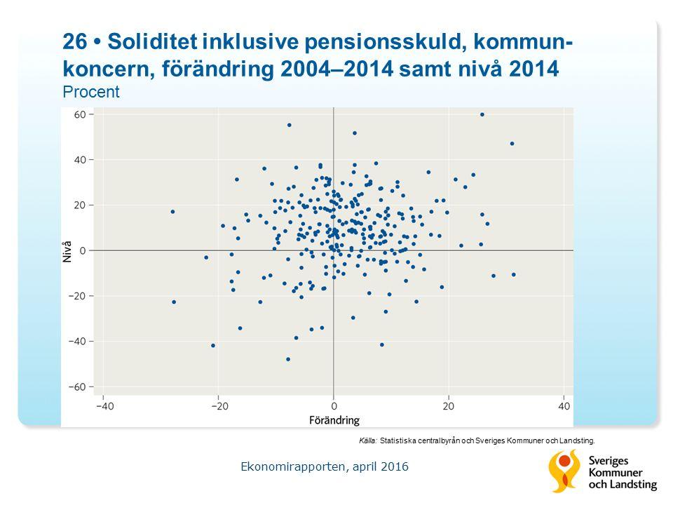 26 Soliditet inklusive pensionsskuld, kommun- koncern, förändring 2004–2014 samt nivå 2014 Procent Ekonomirapporten, april 2016 Källa: Statistiska centralbyrån och Sveriges Kommuner och Landsting.