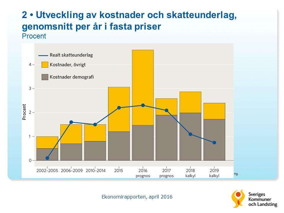 2 Utveckling av kostnader och skatteunderlag, genomsnitt per år i fasta priser Procent Ekonomirapporten, april 2016 Källa: Sveriges Kommuner och Landsting.