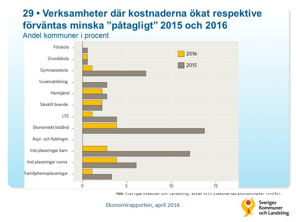 29 Verksamheter där kostnaderna ökat respektive förväntas minska påtagligt 2015 och 2016 Andel kommuner i procent Ekonomirapporten, april 2016 Källa: Sveriges Kommuner och Landsting, enkät till kommunernas ekonomichefer (n=194).