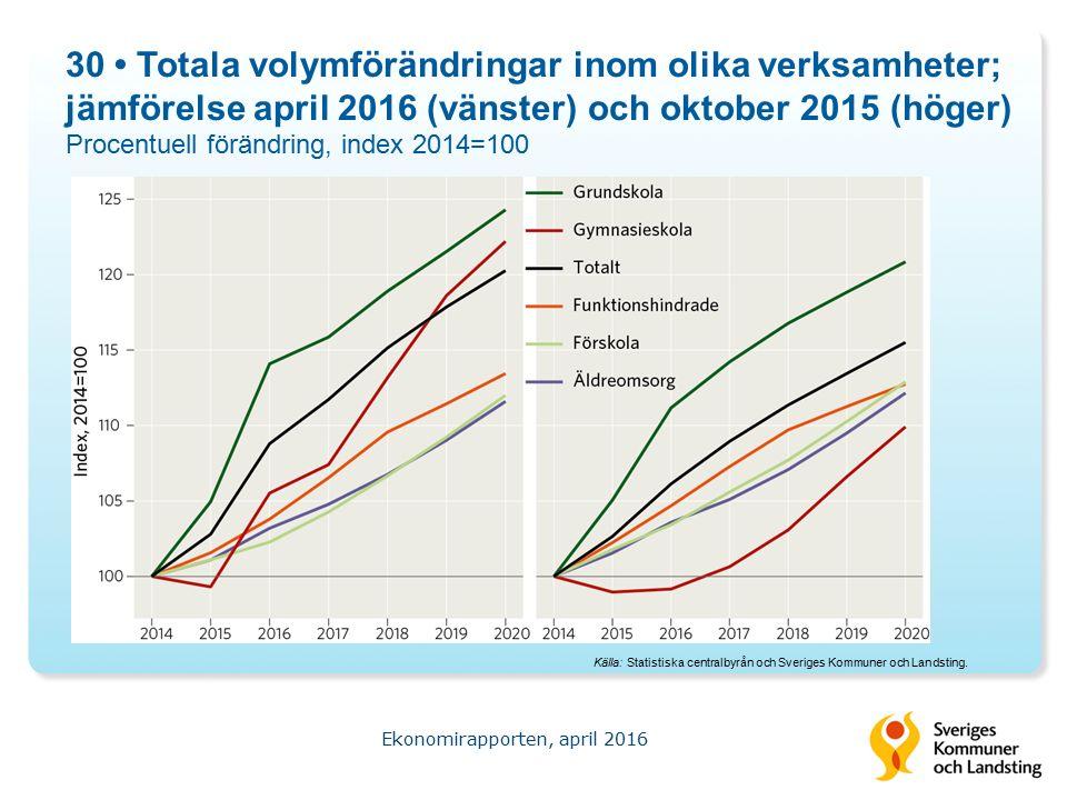 30 Totala volymförändringar inom olika verksamheter; jämförelse april 2016 (vänster) och oktober 2015 (höger) Procentuell förändring, index 2014=100 Ekonomirapporten, april 2016 Källa: Statistiska centralbyrån och Sveriges Kommuner och Landsting.