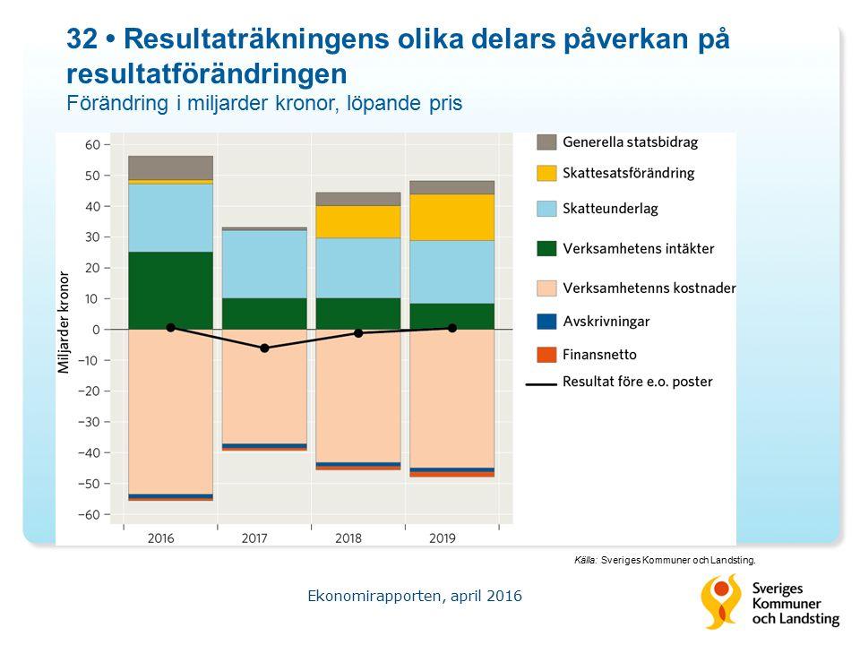 32 Resultaträkningens olika delars påverkan på resultatförändringen Förändring i miljarder kronor, löpande pris Ekonomirapporten, april 2016 Källa: Sveriges Kommuner och Landsting.