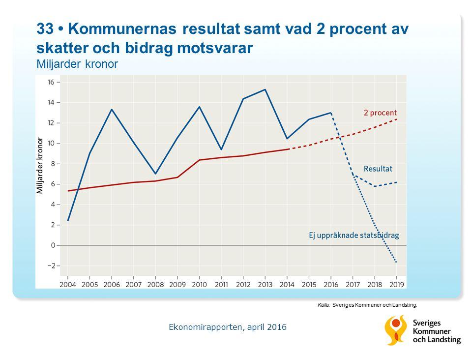 33 Kommunernas resultat samt vad 2 procent av skatter och bidrag motsvarar Miljarder kronor Ekonomirapporten, april 2016 Källa: Sveriges Kommuner och Landsting.