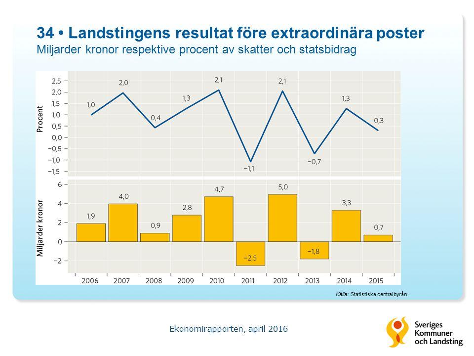 34 Landstingens resultat före extraordinära poster Miljarder kronor respektive procent av skatter och statsbidrag Ekonomirapporten, april 2016 Källa: Statistiska centralbyrån.