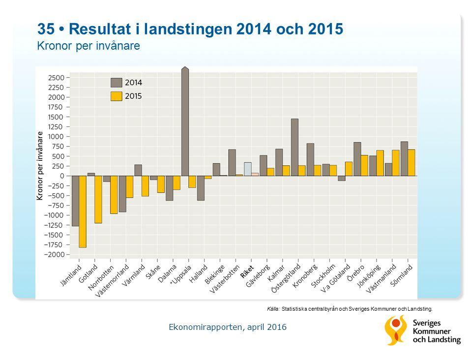 35 Resultat i landstingen 2014 och 2015 Kronor per invånare Ekonomirapporten, april 2016 Källa: Statistiska centralbyrån och Sveriges Kommuner och Landsting.