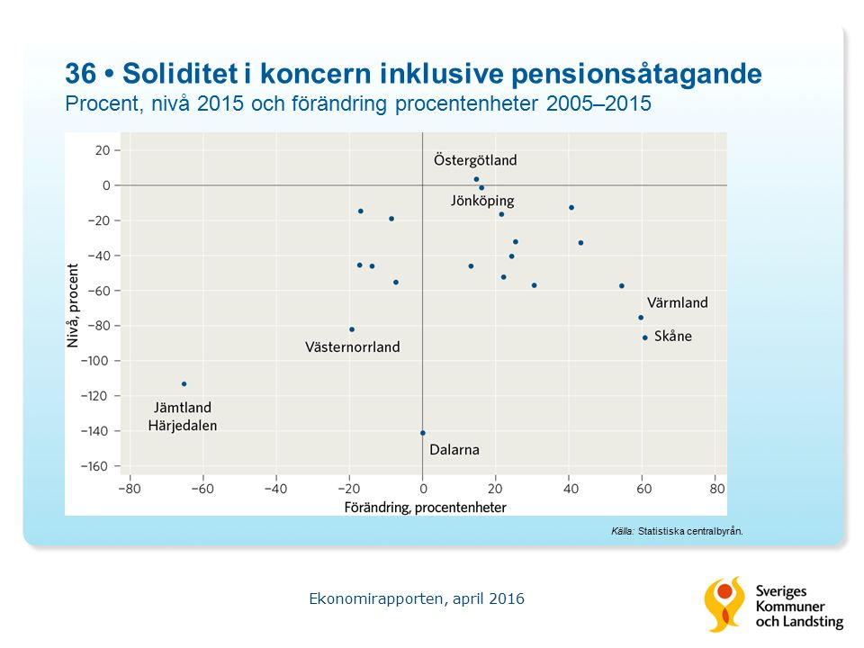 36 Soliditet i koncern inklusive pensionsåtagande Procent, nivå 2015 och förändring procentenheter 2005–2015 Ekonomirapporten, april 2016 Källa: Statistiska centralbyrån.