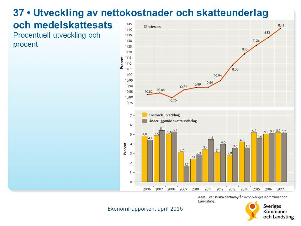 37 Utveckling av nettokostnader och skatteunderlag och medelskattesats Procentuell utveckling och procent Ekonomirapporten, april 2016 Källa: Statistiska centralbyrån och Sveriges Kommuner och Landsting.