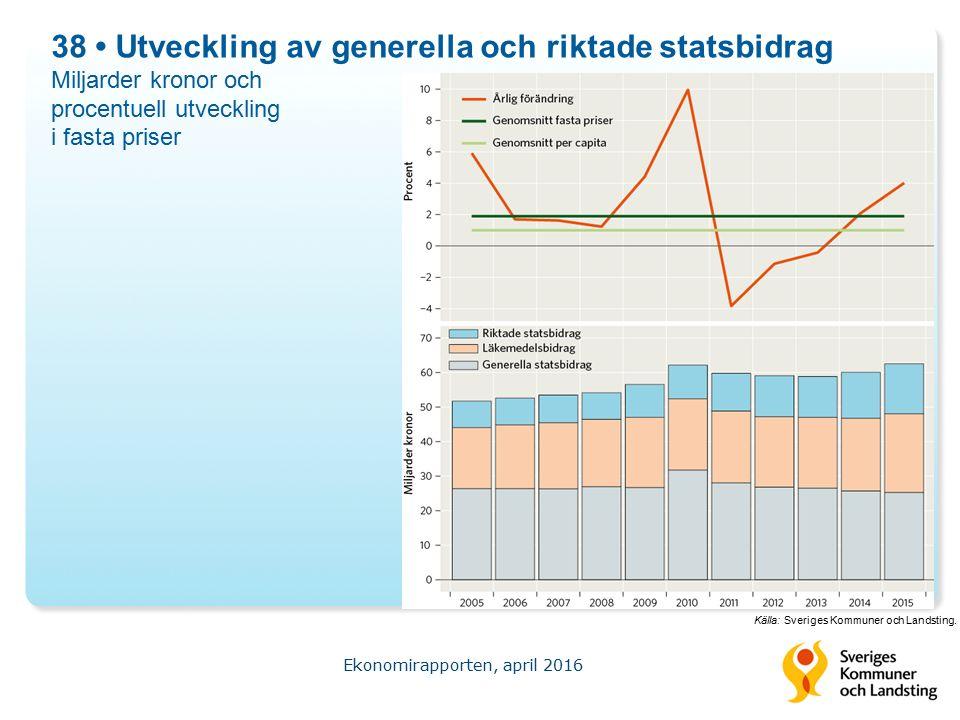 38 Utveckling av generella och riktade statsbidrag Miljarder kronor och procentuell utveckling i fasta priser Ekonomirapporten, april 2016 Källa: Sveriges Kommuner och Landsting.