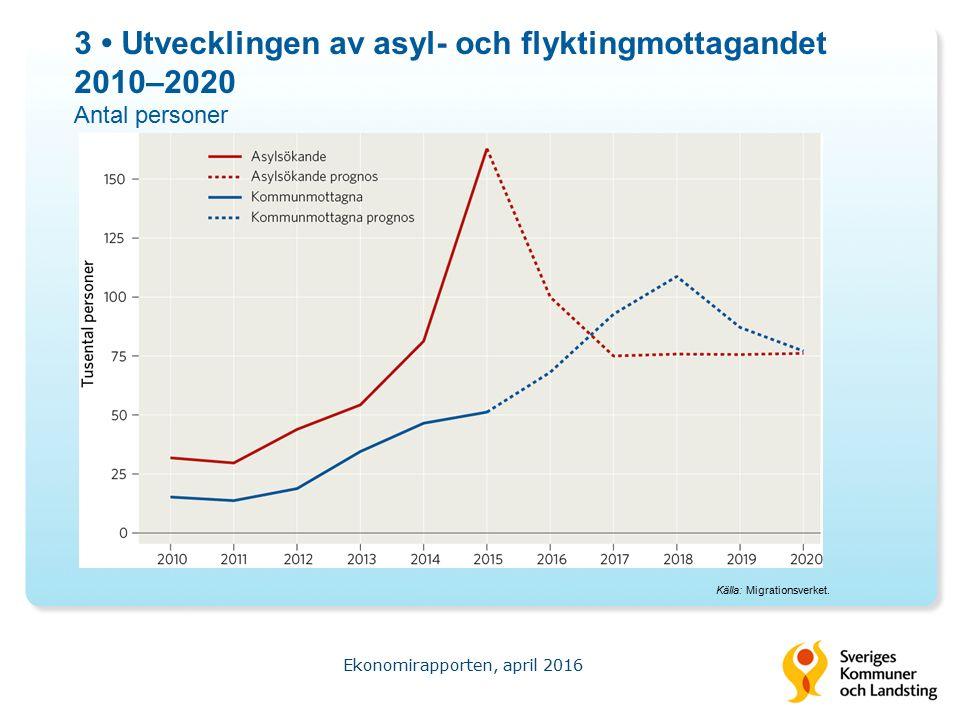 3 Utvecklingen av asyl- och flyktingmottagandet 2010–2020 Antal personer Ekonomirapporten, april 2016 Källa: Migrationsverket.