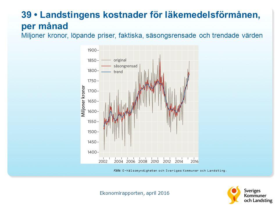 39 Landstingens kostnader för läkemedelsförmånen, per månad Miljoner kronor, löpande priser, faktiska, säsongsrensade och trendade värden Ekonomirapporten, april 2016 Källa: E-hälsomyndigheten och Sveriges Kommuner och Landsting.