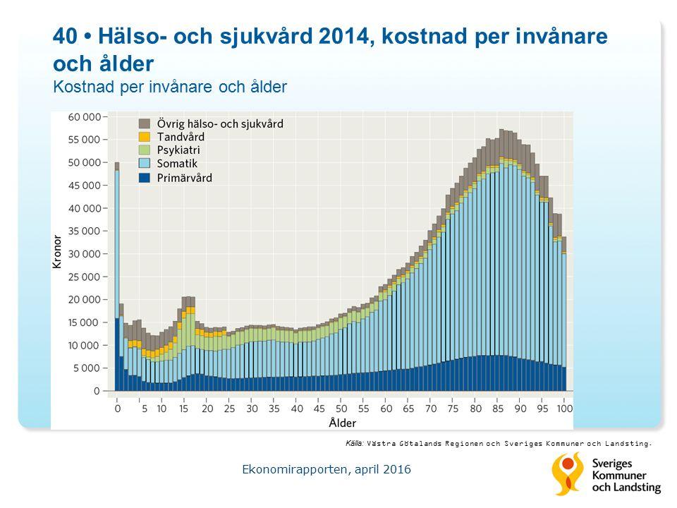 40 Hälso- och sjukvård 2014, kostnad per invånare och ålder Kostnad per invånare och ålder Ekonomirapporten, april 2016 Källa: Västra Götalands Regionen och Sveriges Kommuner och Landsting.