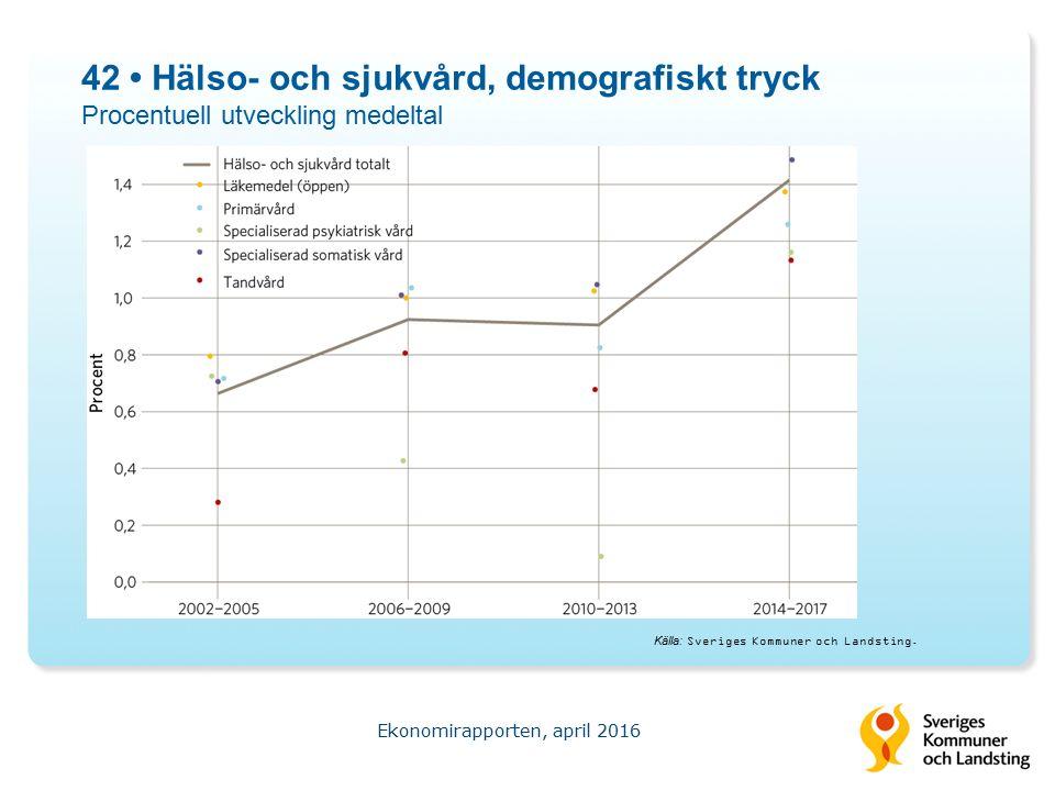 42 Hälso- och sjukvård, demografiskt tryck Procentuell utveckling medeltal Ekonomirapporten, april 2016 Källa: Sveriges Kommuner och Landsting.