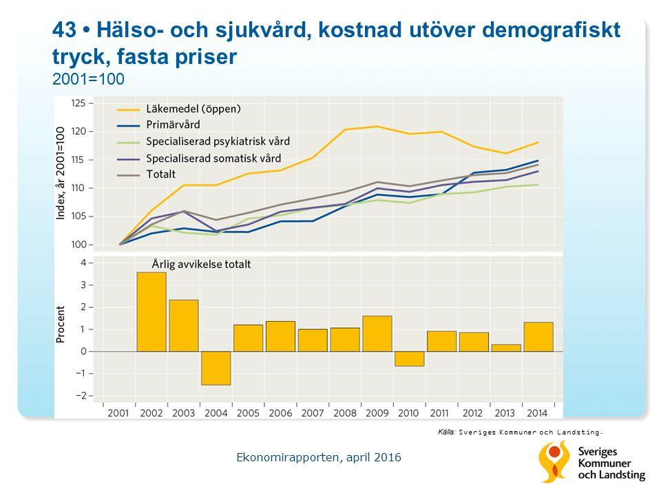 43 Hälso- och sjukvård, kostnad utöver demografiskt tryck, fasta priser 2001=100 Ekonomirapporten, april 2016 Källa: Sveriges Kommuner och Landsting.