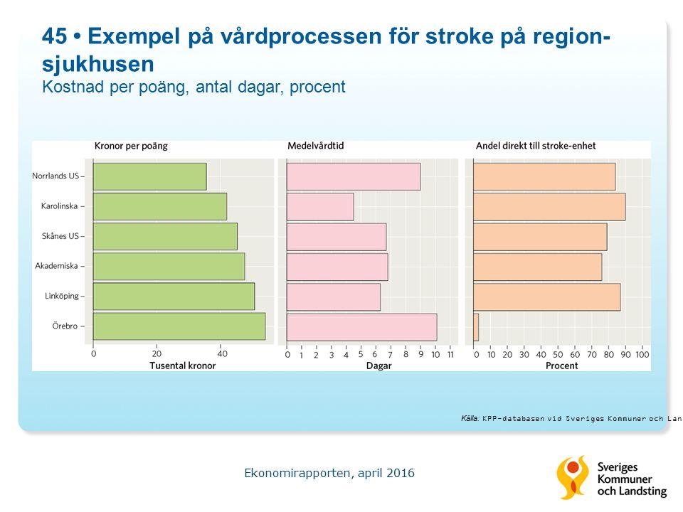 45 Exempel på vårdprocessen för stroke på region- sjukhusen Kostnad per poäng, antal dagar, procent Ekonomirapporten, april 2016 Källa: KPP-databasen vid Sveriges Kommuner och Landsting.