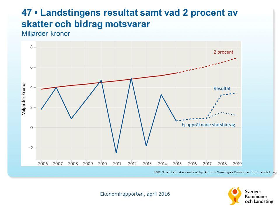 47 Landstingens resultat samt vad 2 procent av skatter och bidrag motsvarar Miljarder kronor Ekonomirapporten, april 2016 Källa: Statistiska centralbyrån och Sveriges Kommuner och Landsting.
