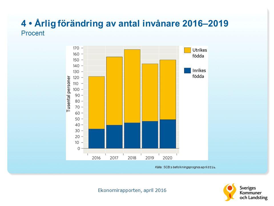 15 Antal utbetalda sjukpenningdagar Procentuell förändring Ekonomirapporten, april 2016 Källa: Försäkringskassan.