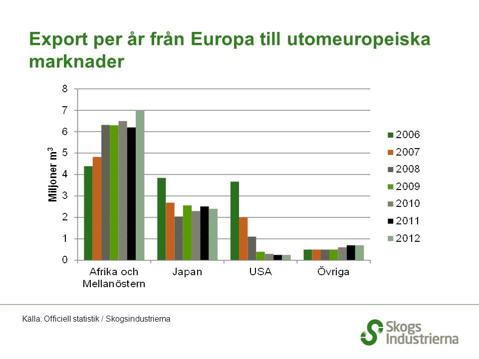 Export per år från Europa till utomeuropeiska marknader Källa: Officiell statistik / Skogsindustrierna