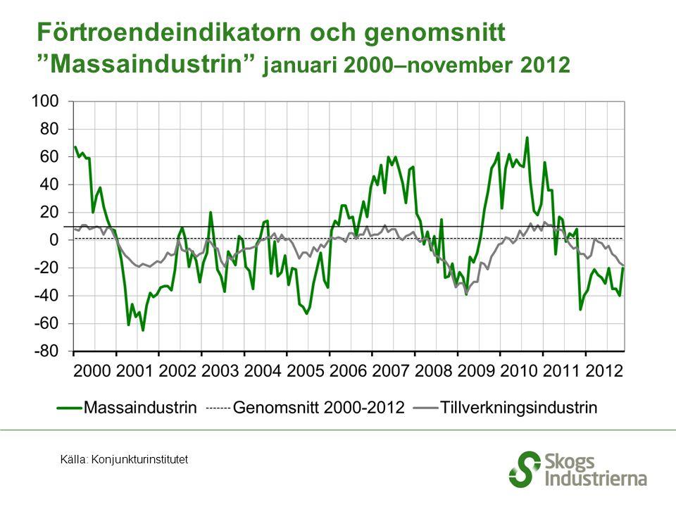 """Förtroendeindikatorn och genomsnitt """"Massaindustrin"""" januari 2000–november 2012 Källa: Konjunkturinstitutet"""
