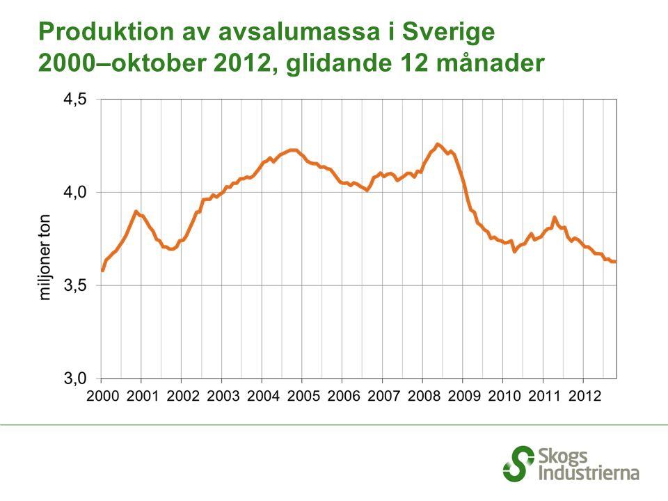 Produktion av avsalumassa i Sverige 2000–oktober 2012, glidande 12 månader