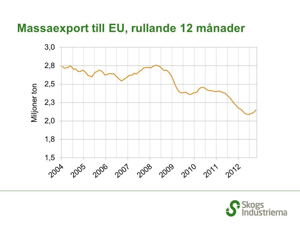 Massaexport till EU, rullande 12 månader