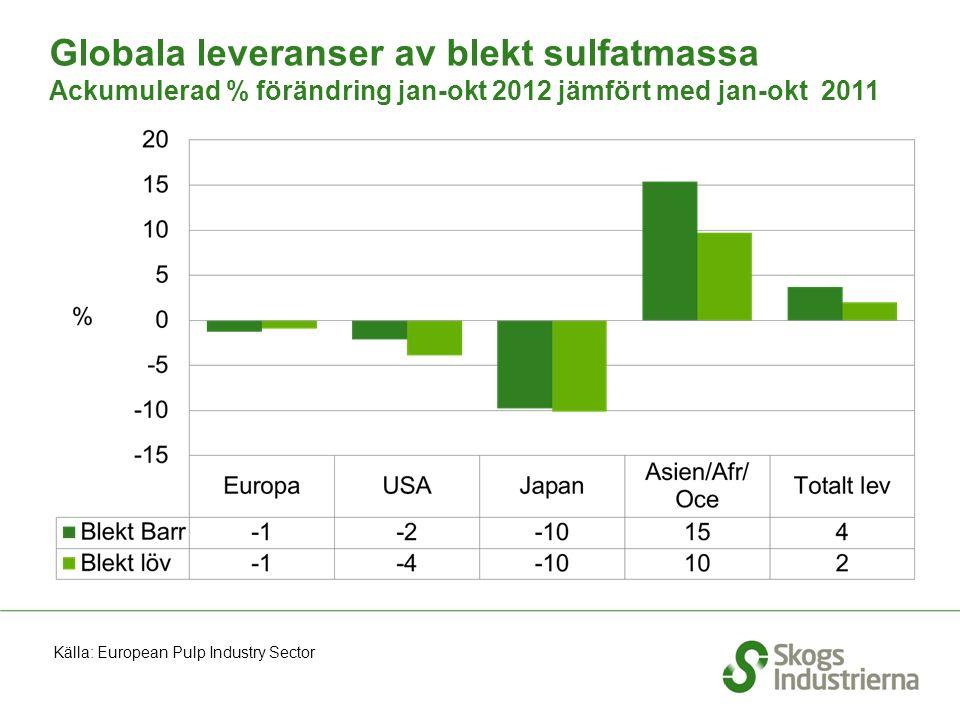 Globala leveranser av blekt sulfatmassa Ackumulerad % förändring jan-okt 2012 jämfört med jan-okt 2011 Källa: European Pulp Industry Sector