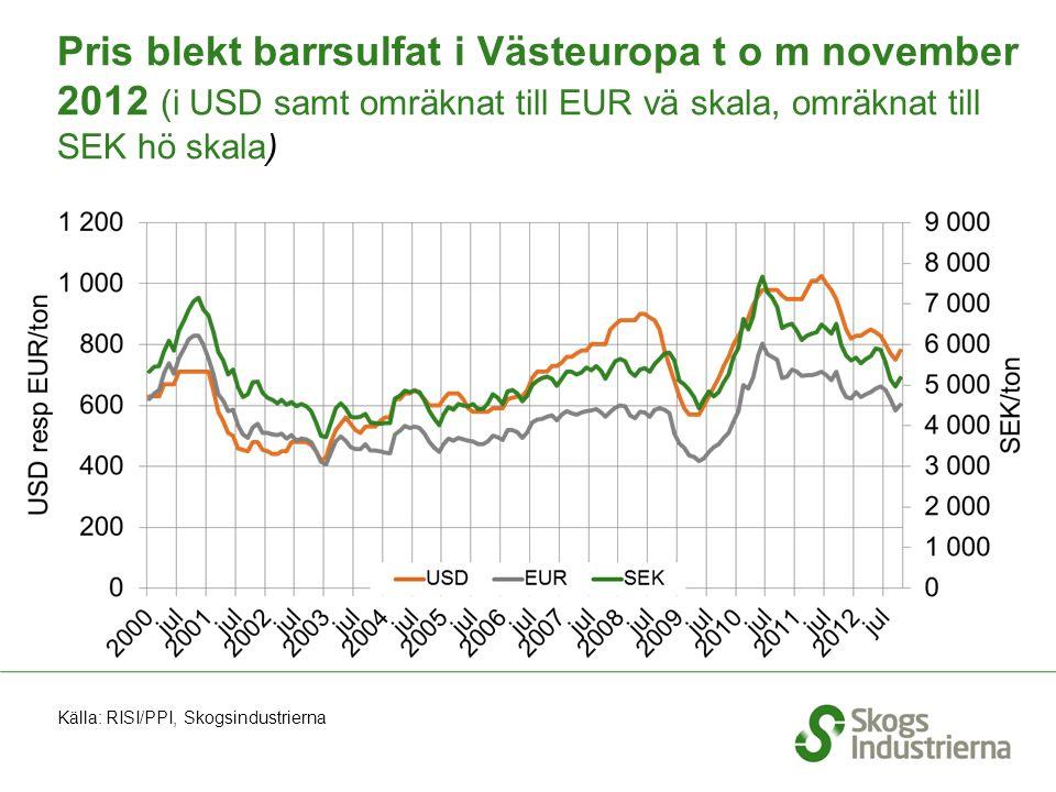 Pris blekt barrsulfat i Västeuropa t o m november 2012 (i USD samt omräknat till EUR vä skala, omräknat till SEK hö skala) Källa: RISI/PPI, Skogsindus