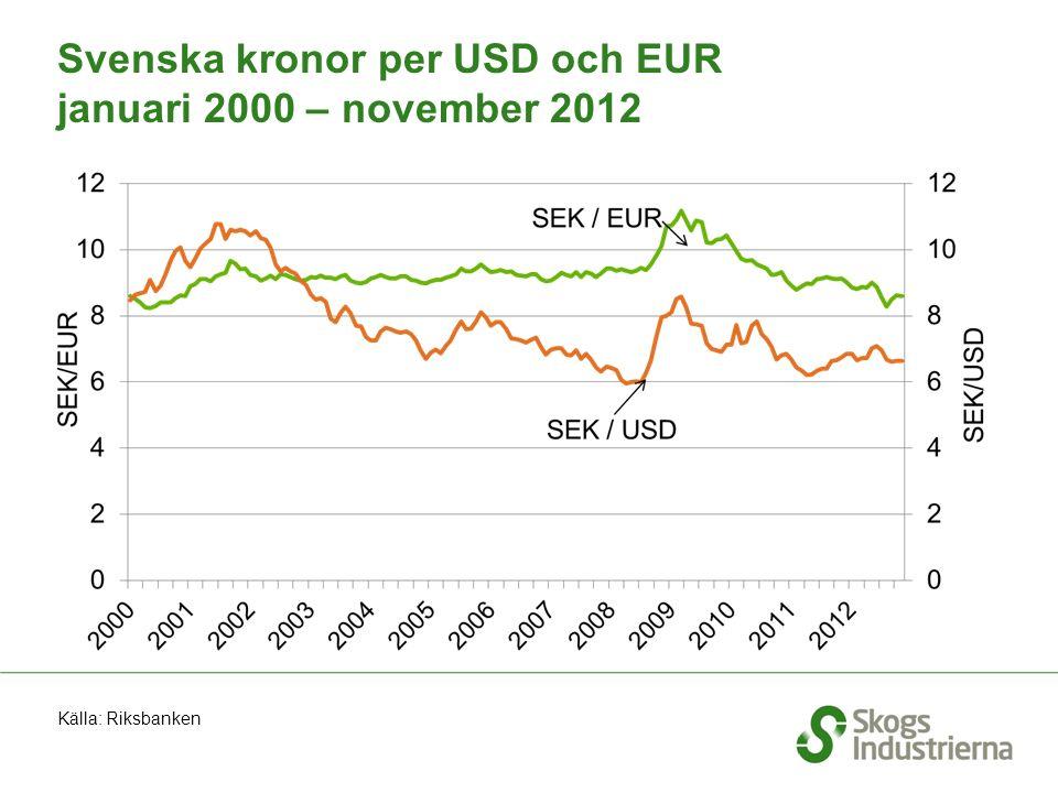 Svenska kronor per USD och EUR januari 2000 – november 2012 Källa: Riksbanken