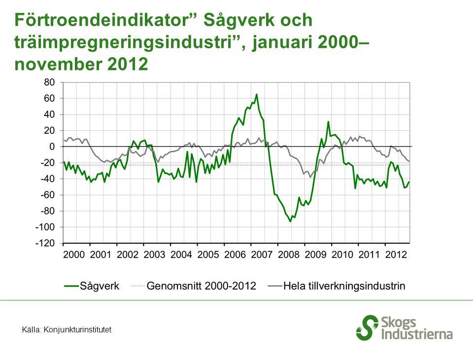 """Förtroendeindikator"""" Sågverk och träimpregneringsindustri"""", januari 2000– november 2012 Källa: Konjunkturinstitutet"""