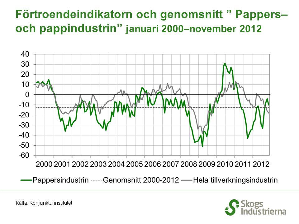 """Förtroendeindikatorn och genomsnitt """" Pappers– och pappindustrin"""" januari 2000–november 2012 Källa: Konjunkturinstitutet"""