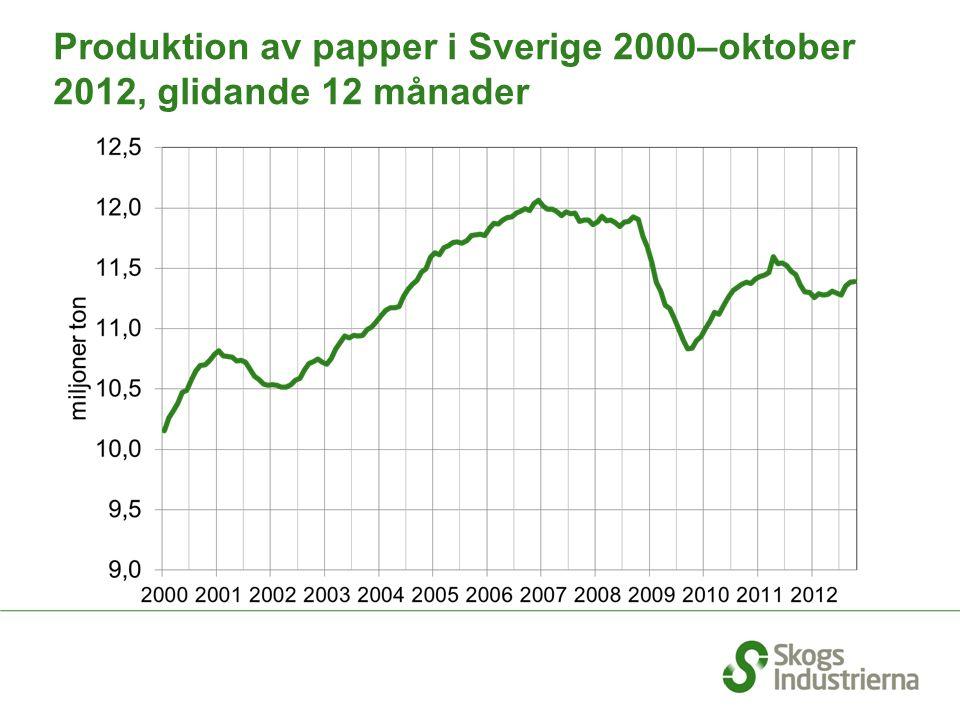 Produktion av papper i Sverige 2000–oktober 2012, glidande 12 månader