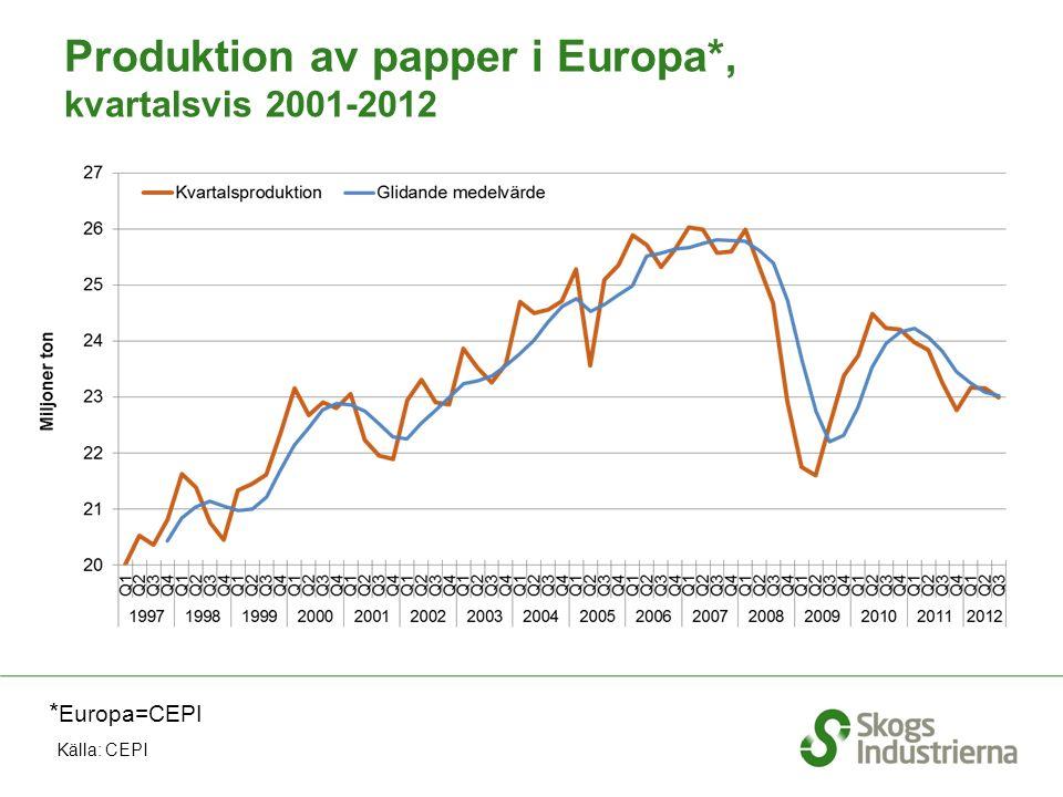 Produktion av papper i Europa*, kvartalsvis 2001-2012 * Europa=CEPI Källa: CEPI
