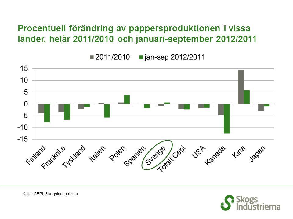 Procentuell förändring av pappersproduktionen i vissa länder, helår 2011/2010 och januari-september 2012/2011 Källa: CEPI, Skogsindustrierna