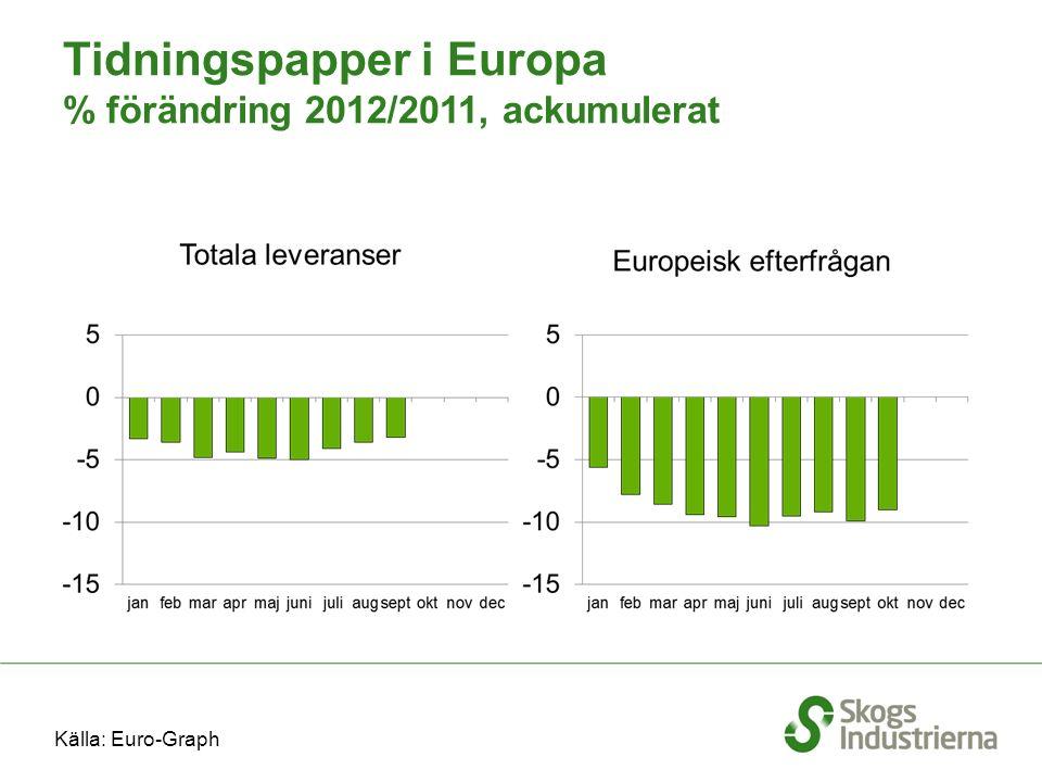 Tidningspapper i Europa % förändring 2012/2011, ackumulerat Källa: Euro-Graph