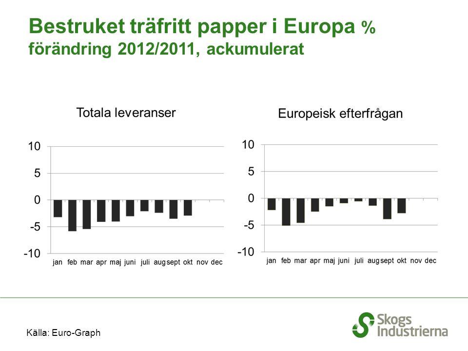 Bestruket träfritt papper i Europa % förändring 2012/2011, ackumulerat Källa: Euro-Graph
