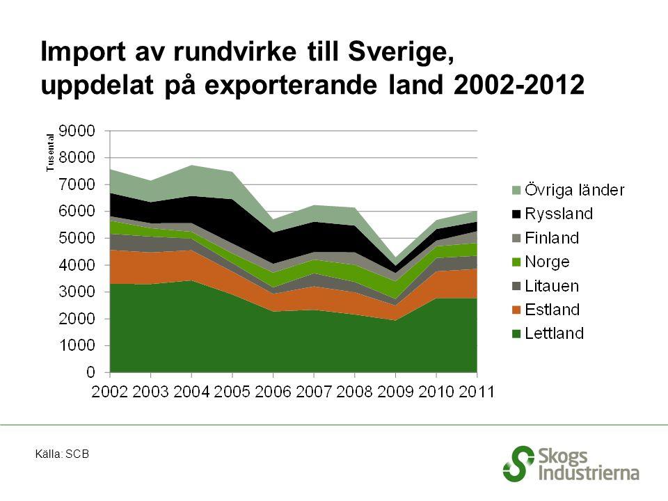 Import av rundvirke till Sverige, uppdelat på exporterande land 2002-2012 Källa: SCB