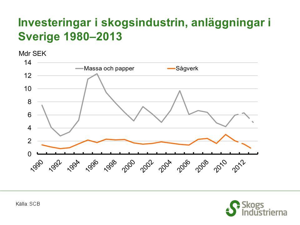Investeringar i skogsindustrin, anläggningar i Sverige 1980–2013 Källa: SCB