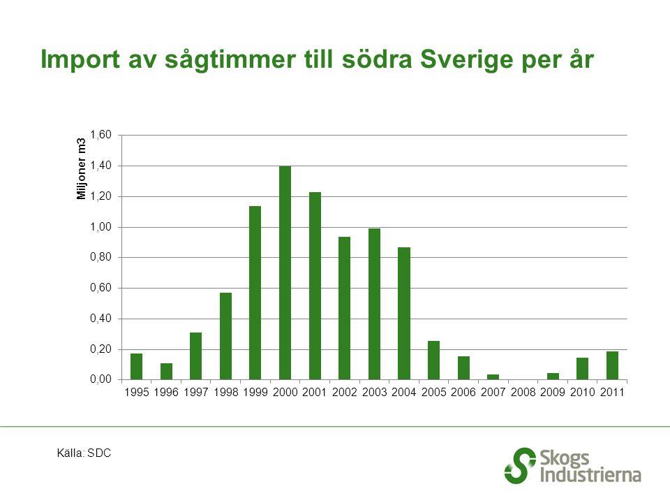 Import av sågtimmer till södra Sverige per år Källa: SDC