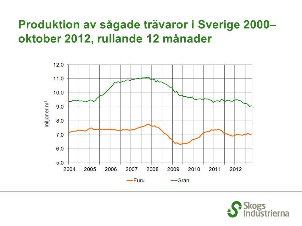 Produktion av sågade trävaror i Sverige 2000– oktober 2012, rullande 12 månader