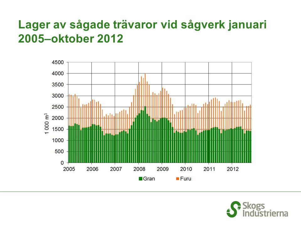 Lager av sågade trävaror vid sågverk januari 2005–oktober 2012