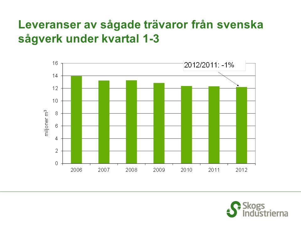 Leveranser av sågade trävaror från svenska sågverk under kvartal 1-3