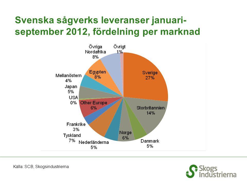 Svenska sågverks leveranser januari- september 2012, fördelning per marknad Källa: SCB, Skogsindustrierna