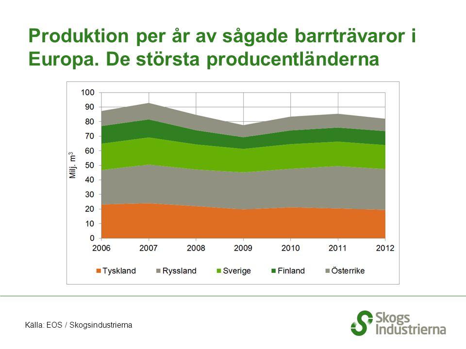 Produktion per år av sågade barrträvaror i Europa. De största producentländerna Källa: EOS / Skogsindustrierna