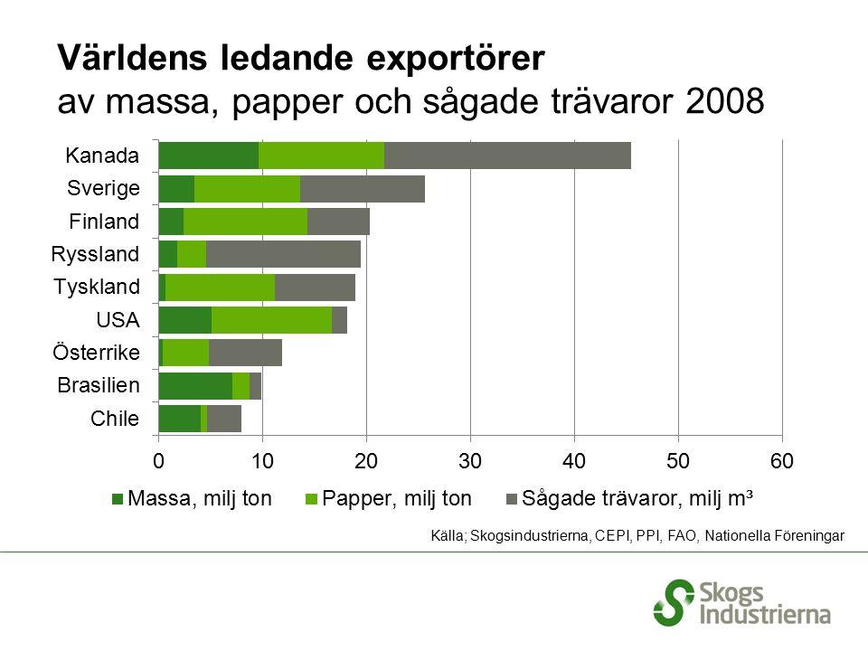 Världens ledande exportörer av massa, papper och sågade trävaror 2008 Källa; Skogsindustrierna, CEPI, PPI, FAO, Nationella Föreningar