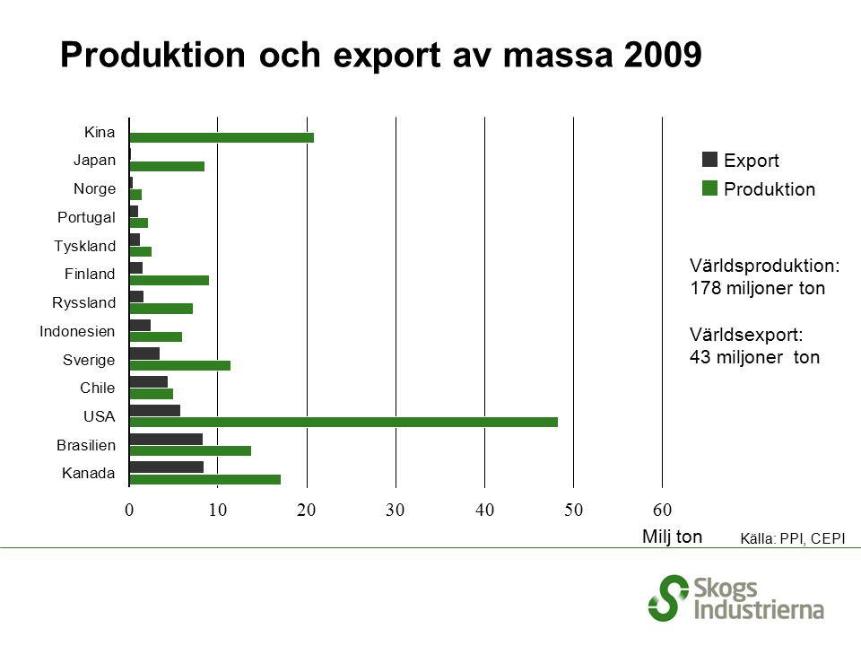 Världsproduktion: 178 miljoner ton Världsexport: 43 miljoner ton Produktion och export av massa 2009 Källa: PPI, CEPI Export Produktion Milj ton