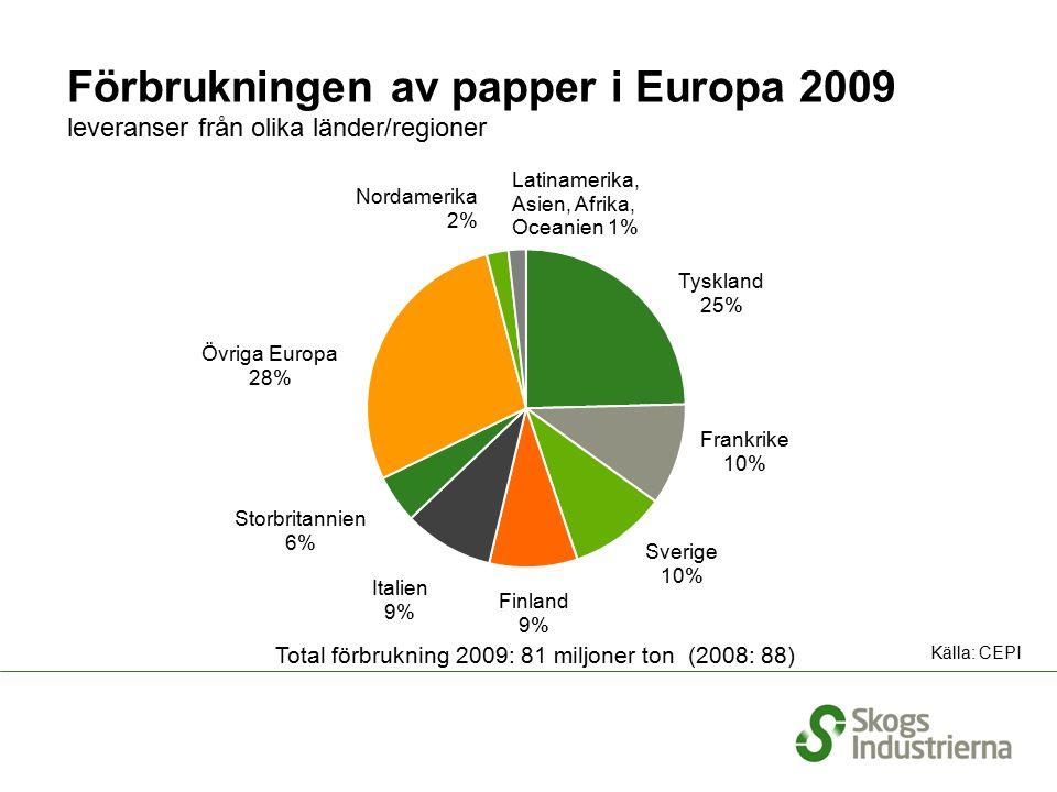 Förbrukningen av papper i Europa 2009 leveranser från olika länder/regioner Total förbrukning 2009: 81 miljoner ton (2008: 88) Källa: CEPI