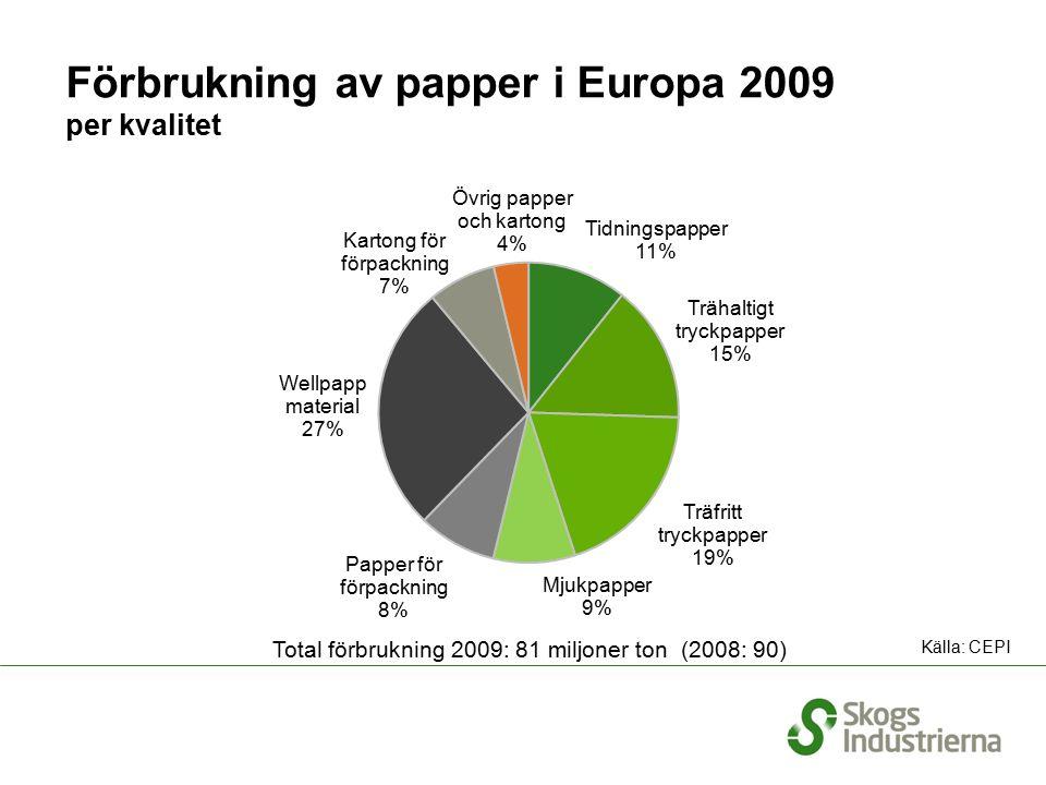 Förbrukning av papper i Europa 2009 per kvalitet Total förbrukning 2009: 81 miljoner ton (2008: 90) Källa: CEPI